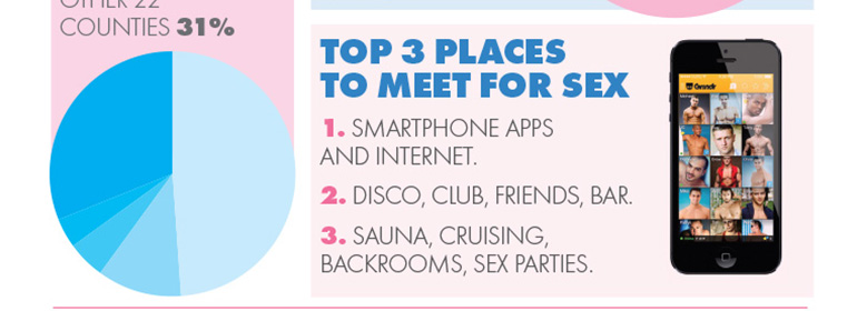 A section of GCN that lists the top three places for MSM to meet for sex in the MISI 2015 Sexual Health Report