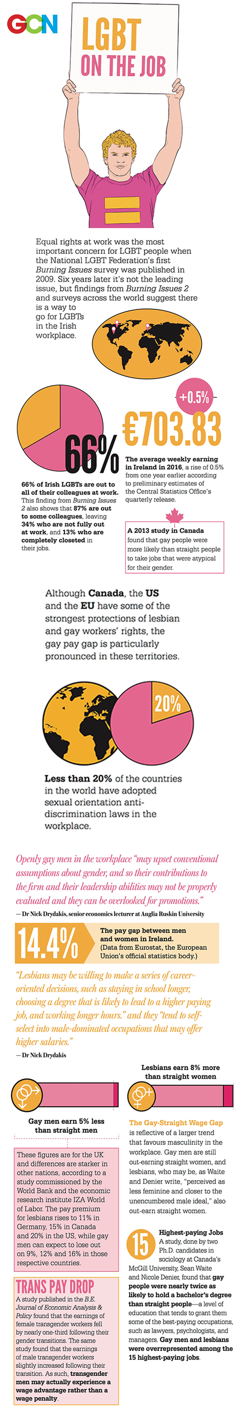 An infographic of being LGBT on the job