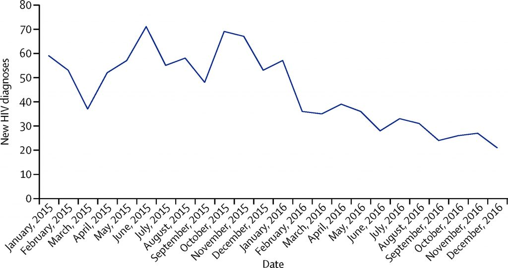 a graph indicating the drop in HIV diagnoses at 56 Dean Street, which GMHS could replicate if it had more funding