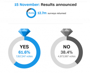 Graphic showing the results of the postal vote poll held on the 15th of Novemeber. 61.6% voted yes and 38.4% voted no with a 79.5% turnout
