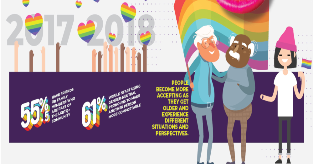 Connector Research Ireland LGBT